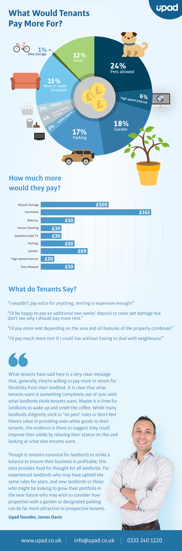 what would tenants pay more for infographic