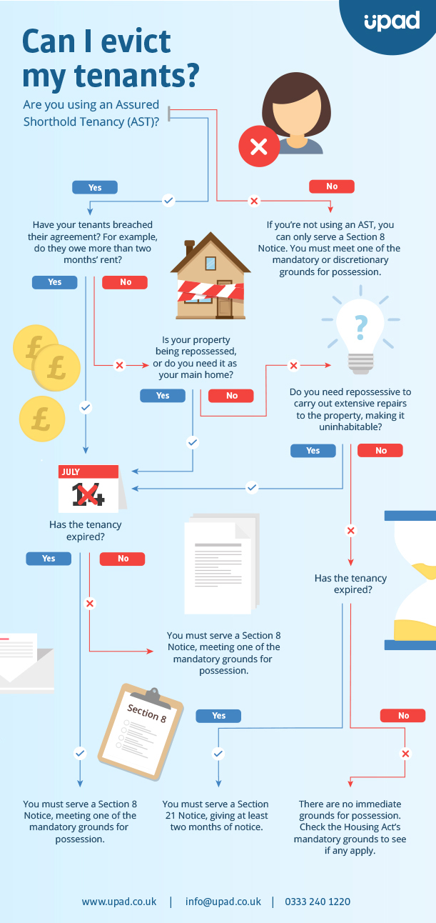 Flow chart of can a landlord evict a tenant
